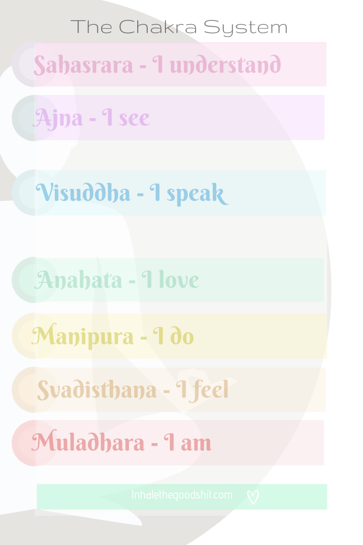 Meaning of the 7 chakras